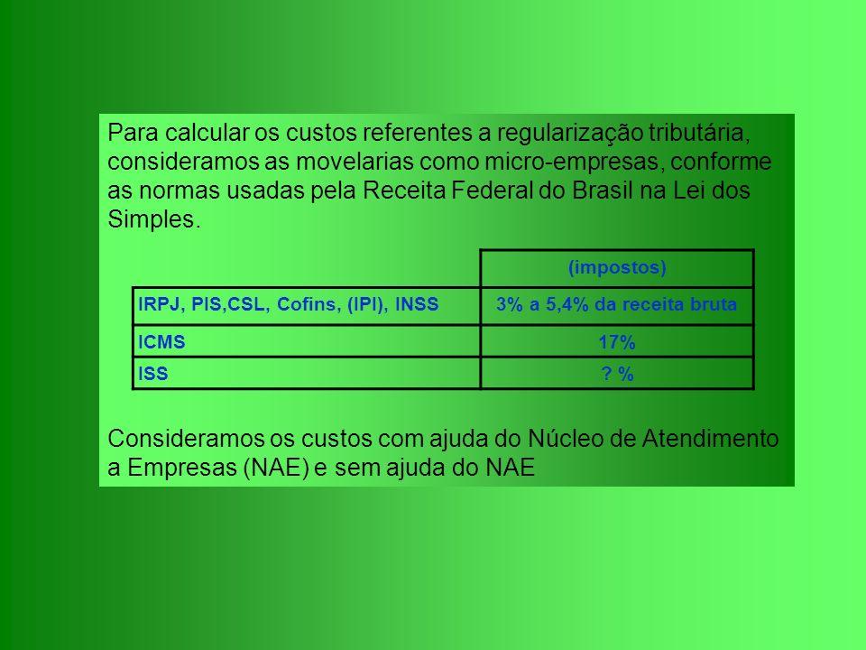 Para calcular os custos referentes a regularização tributária, consideramos as movelarias como micro-empresas, conforme as normas usadas pela Receita