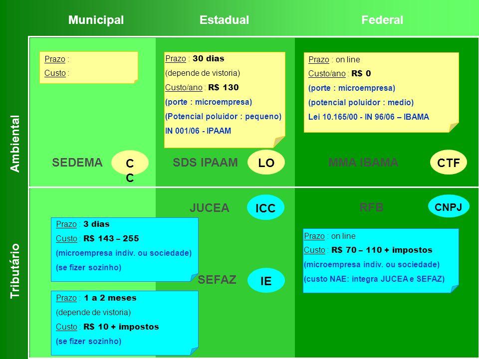 Prazo : on line Custo : R$ 70 – 110 + impostos (microempresa indiv. ou sociedade) (custo NAE: integra JUCEA e SEFAZ) Prazo : 1 a 2 meses (depende de v