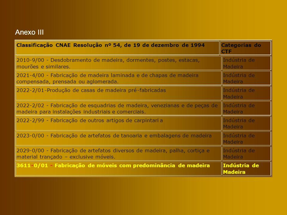 Anexo III Classificação CNAE Resolução nº 54, de 19 de dezembro de 1994 Categorias do CTF 2010-9/00- Desdobramento de madeira, dormentes, postes, esta