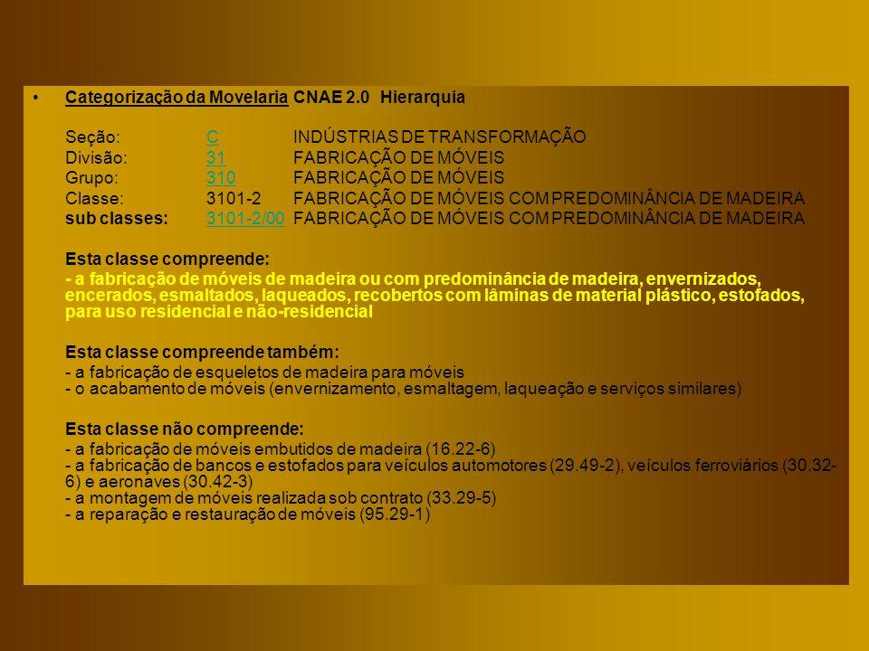 Categorização da MovelariaCNAE 2.0Hierarquia Seção:CINDÚSTRIAS DE TRANSFORMAÇÃO C Divisão:31FABRICAÇÃO DE MÓVEIS 31 Grupo:310FABRICAÇÃO DE MÓVEIS 310