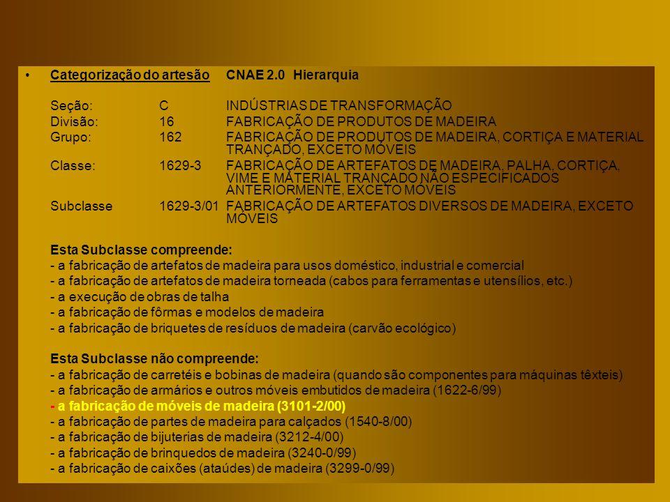 Categorização do artesãoCNAE 2.0Hierarquia Seção:CINDÚSTRIAS DE TRANSFORMAÇÃO Divisão:16FABRICAÇÃO DE PRODUTOS DE MADEIRA Grupo:162FABRICAÇÃO DE PRODU