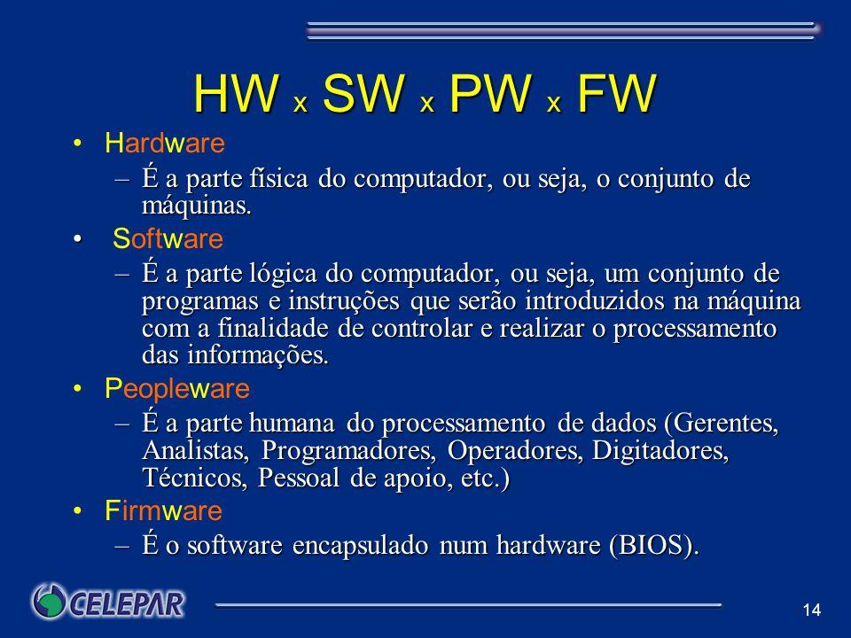 14 HW x SW x PW x FW Hardware –É a parte física do computador, ou seja, o conjunto de máquinas. Software –É a parte lógica do computador, ou seja, um
