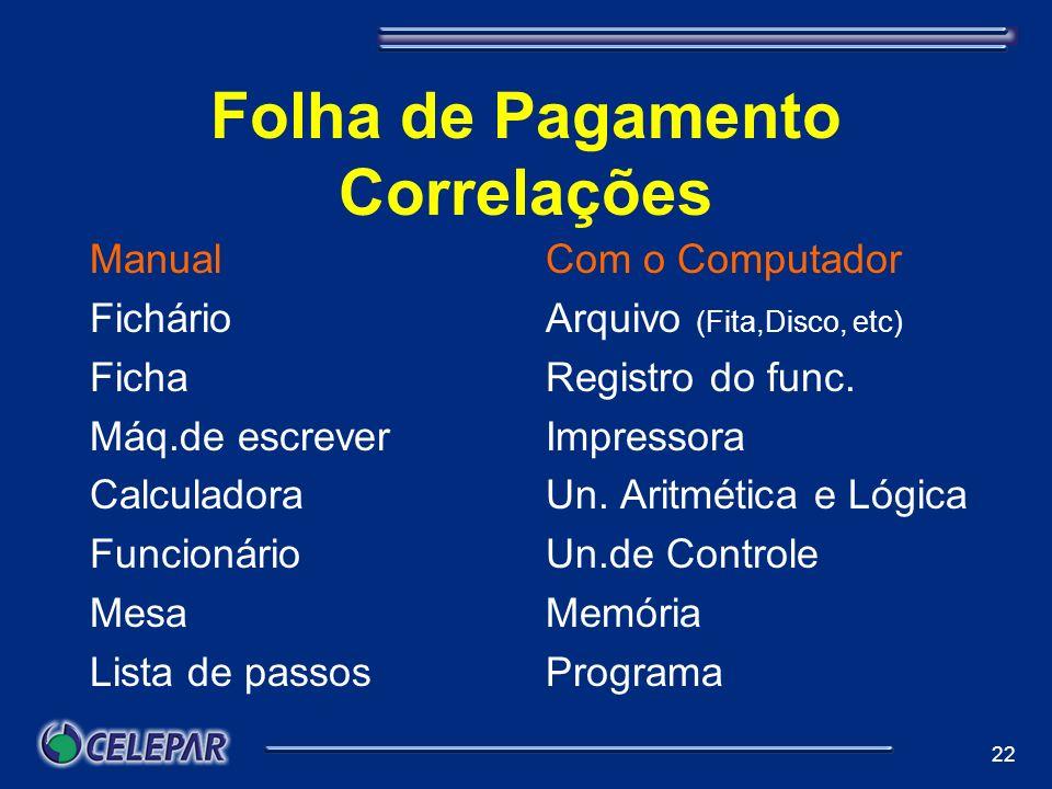 22 Folha de Pagamento Correlações Manual Fichário Ficha Máq.de escrever Calculadora Funcionário Mesa Lista de passosff Com o Computador Arquivo (Fita,
