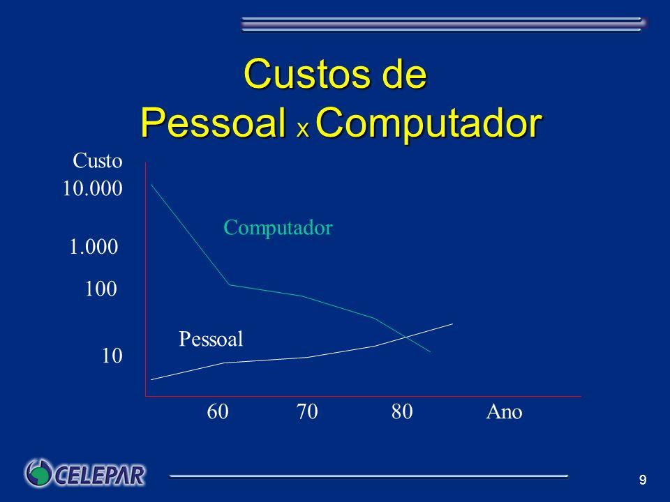 9 Custos de Pessoal X Computador Computador Pessoal 10.000 1.000 100 10 607080Ano Custo