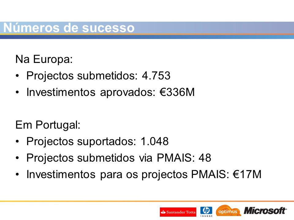 Na Europa: Projectos submetidos: 4.753 Investimentos aprovados: 336M Em Portugal: Projectos suportados: 1.048 Projectos submetidos via PMAIS: 48 Inves