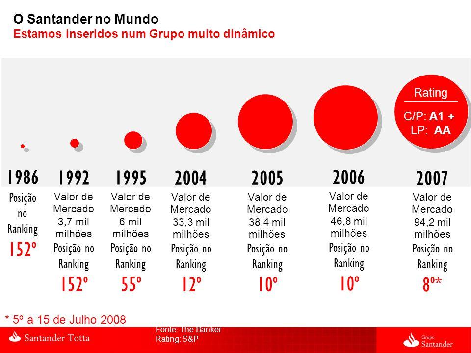 O Santander no Mundo Estamos inseridos num Grupo muito dinâmico Fonte: The Banker Rating: S&P 1986 Posição no Ranking 152º 1992 Valor de Mercado 3,7 m