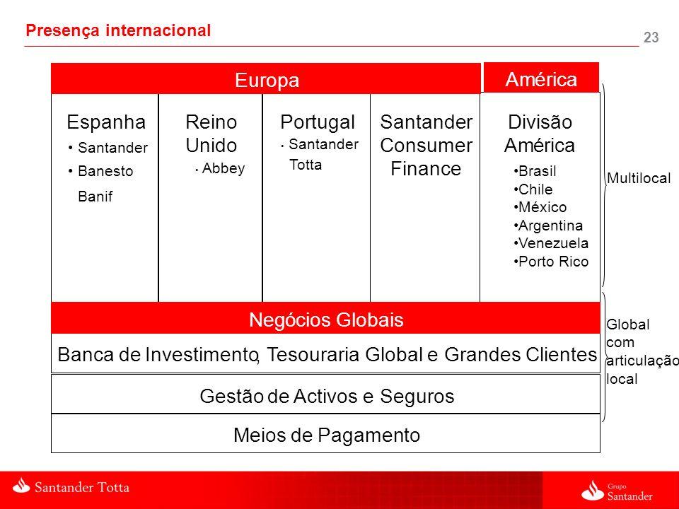 23 Santander Consumer Finance EspanhaReino Unido Divisão América Portugal Banca deInvestimento,TesourariaGlobal e Grandes Clientes Gestãode Activos e
