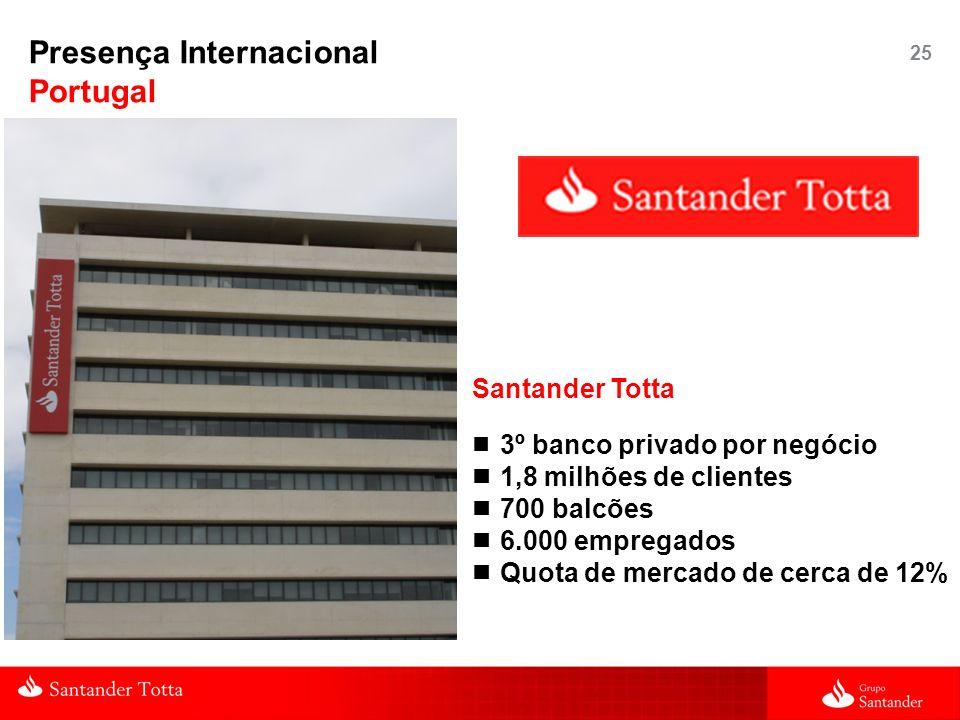 25 Santander Totta 3º banco privado por negócio 1,8 milhões de clientes 700 balcões 6.000 empregados Quota de mercado de cerca de 12% Presença Interna