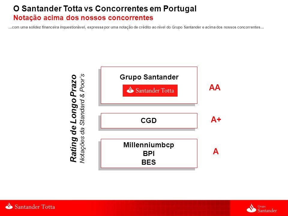 O Santander Totta vs Concorrentes em Portugal Notação acima dos nossos concorrentes AA Rating de Longo Prazo Notações da Standard & Poors A+ A Grupo S
