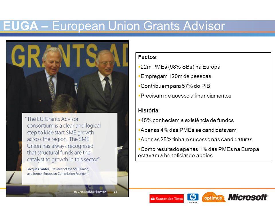 EUGA – European Union Grants Advisor Factos: 22m PMEs (98% SBs) na Europa Empregam 120m de pessoas Contribuem para 57% do PIB Precisam de acesso a fin
