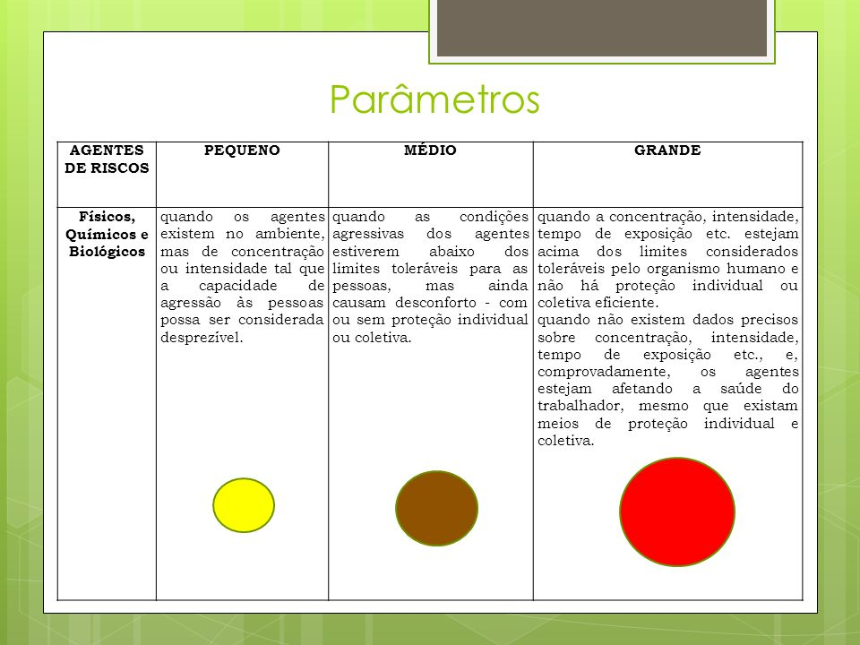 Parâmetros AGENTES DE RISCOS PEQUENOMÉDIOGRANDE Físicos, Químicos e Biológicos quando os agentes existem no ambiente, mas de concentração ou intensida
