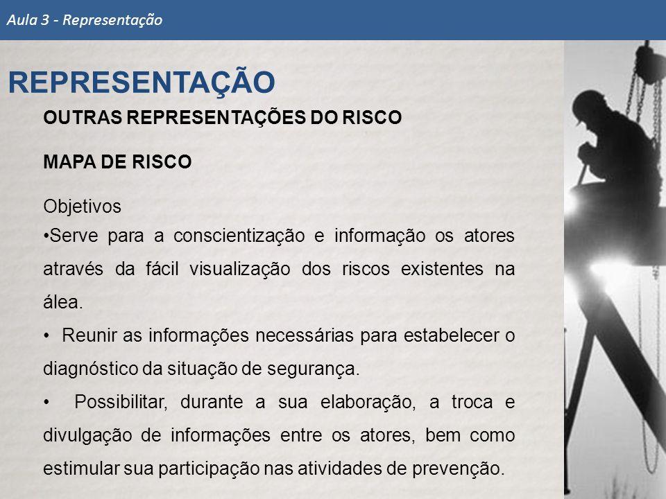 OUTRAS REPRESENTAÇÕES DO RISCO MAPA DE RISCO Objetivos Serve para a conscientização e informação os atores através da fácil visualização dos riscos ex