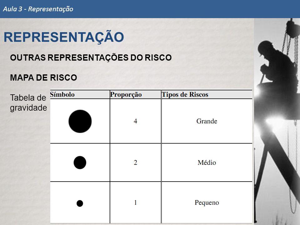 OUTRAS REPRESENTAÇÕES DO RISCO MAPA DE RISCO Tabela de gravidade REPRESENTAÇÃO Aula 3 - Representação