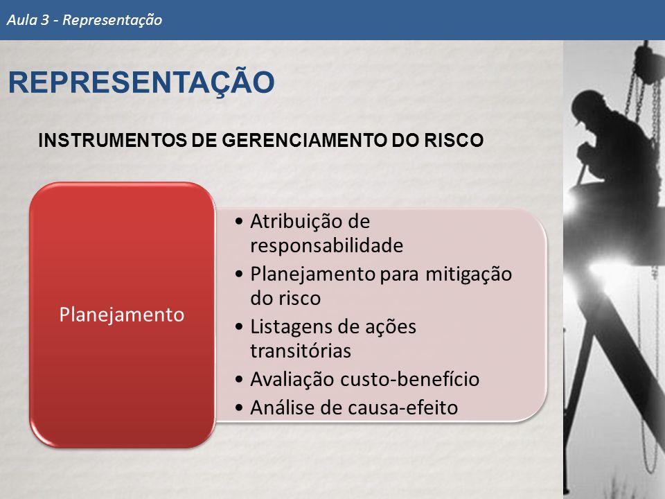 INSTRUMENTOS DE GERENCIAMENTO DO RISCO Atribuição de responsabilidade Planejamento para mitigação do risco Listagens de ações transitórias Avaliação c