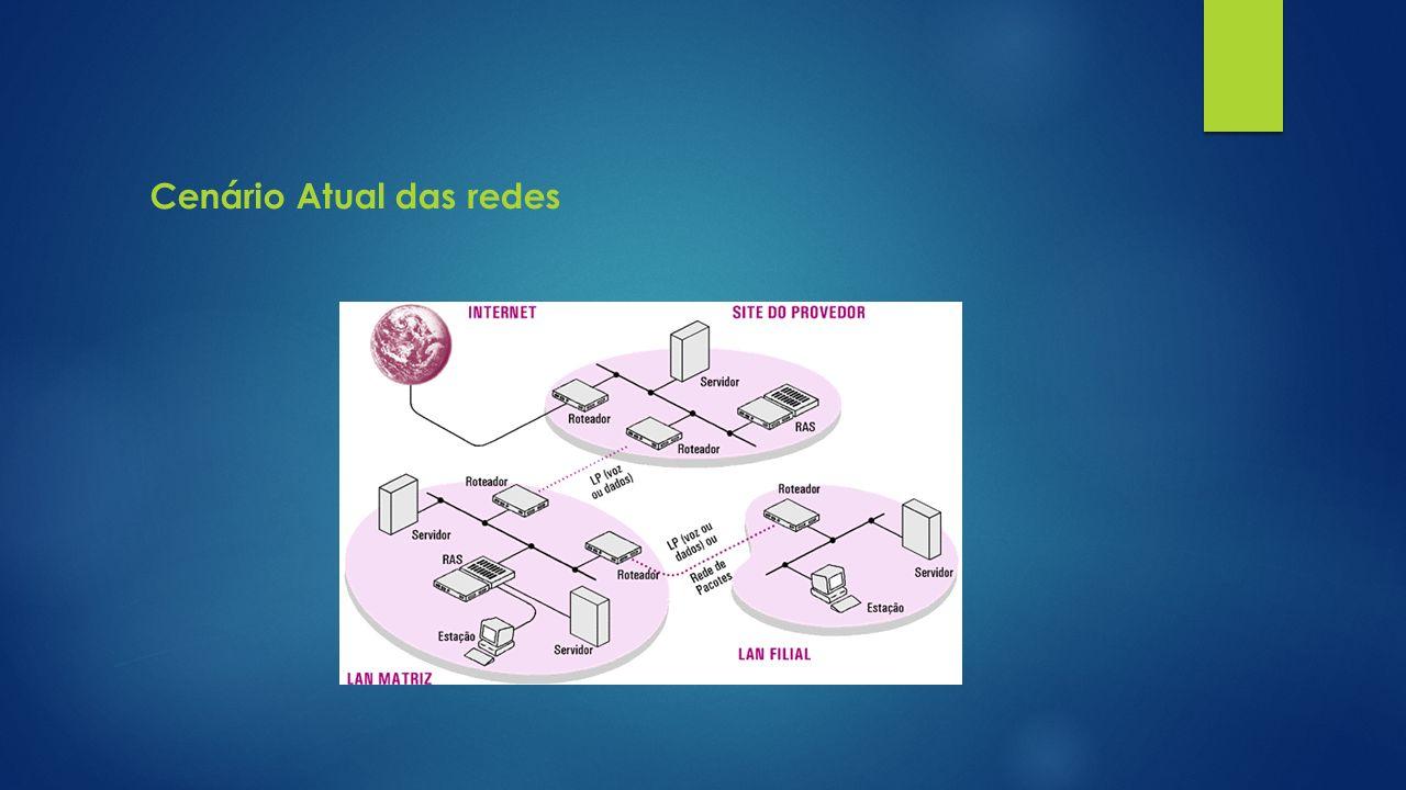 Cenário Atual das redes