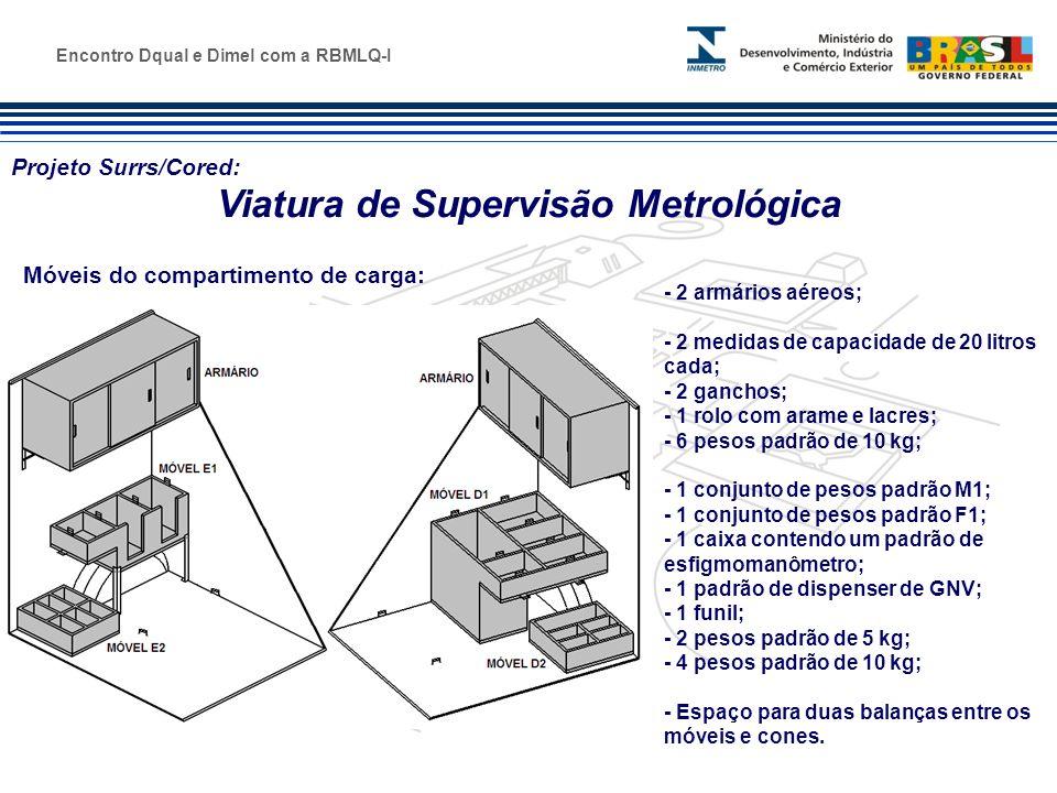 Marca do evento Encontro Dqual e Dimel com a RBMLQ-I Projeto Surrs/Cored: Viatura de Supervisão Metrológica