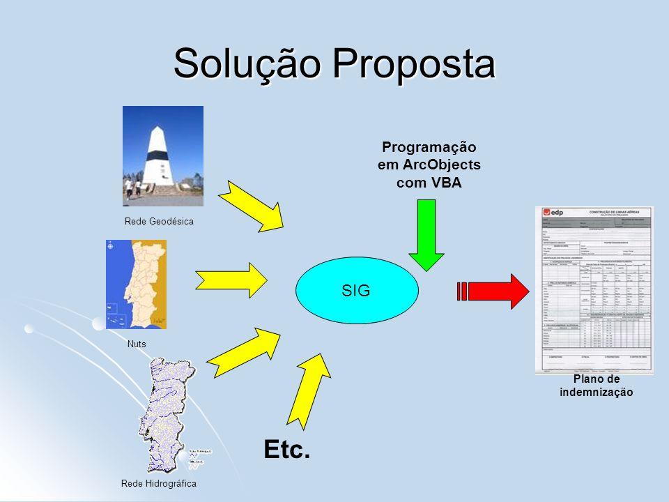 SIG Solução Proposta Plano de indemnização Programação em ArcObjects com VBA Rede Hidrográfica Rede Geodésica Nuts Etc.