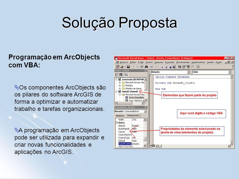 Solução Proposta Os componentes ArcObjects são os pilares do software ArcGIS de forma a optimizar e automatizar trabalho e tarefas organizacionais. A