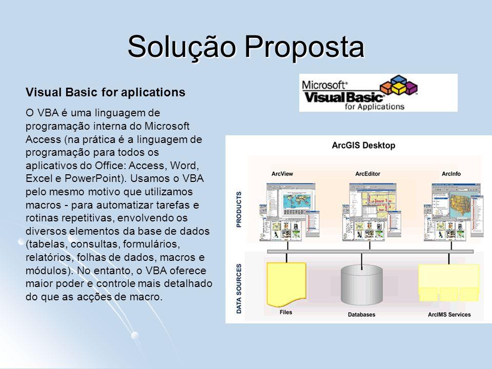 Solução Proposta Visual Basic for aplications O VBA é uma linguagem de programação interna do Microsoft Access (na prática é a linguagem de programaçã