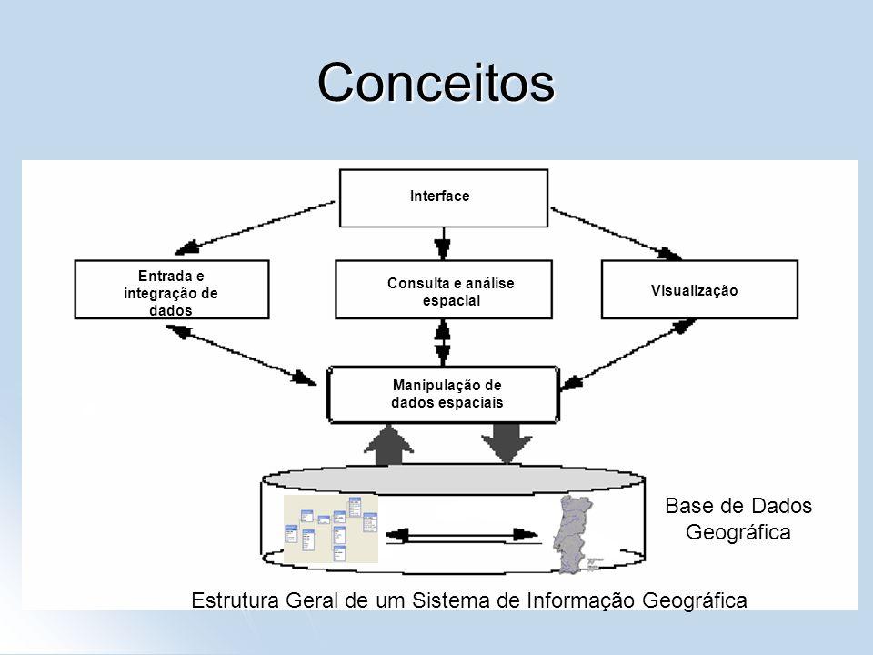 Conceitos Entrada e integração de dados Interface Visualização Consulta e análise espacial Manipulação de dados espaciais Base de Dados Geográfica Est
