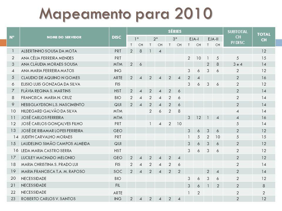 Mapeamento para 2010 Nº NOME DO SERVIDOR DISC SÉRIES SUBTOTAL CH P/ DISC TOTAL CH 1ª2ª3ªEJA-IEJA-II TCHT T T T 1 ALBERTINHO SOUSA DA MOTAPRT2814 12 2