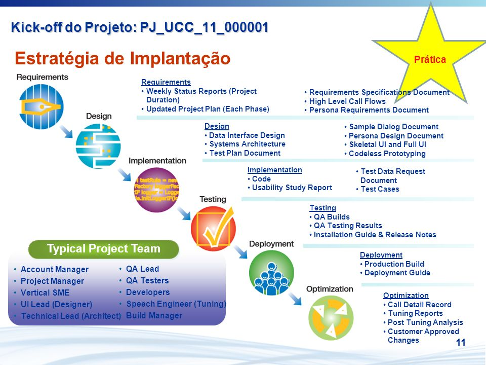 11 Prática Estratégia de Implantação Design Data Interface Design Systems Architecture Test Plan Document Requirements Weekly Status Reports (Project