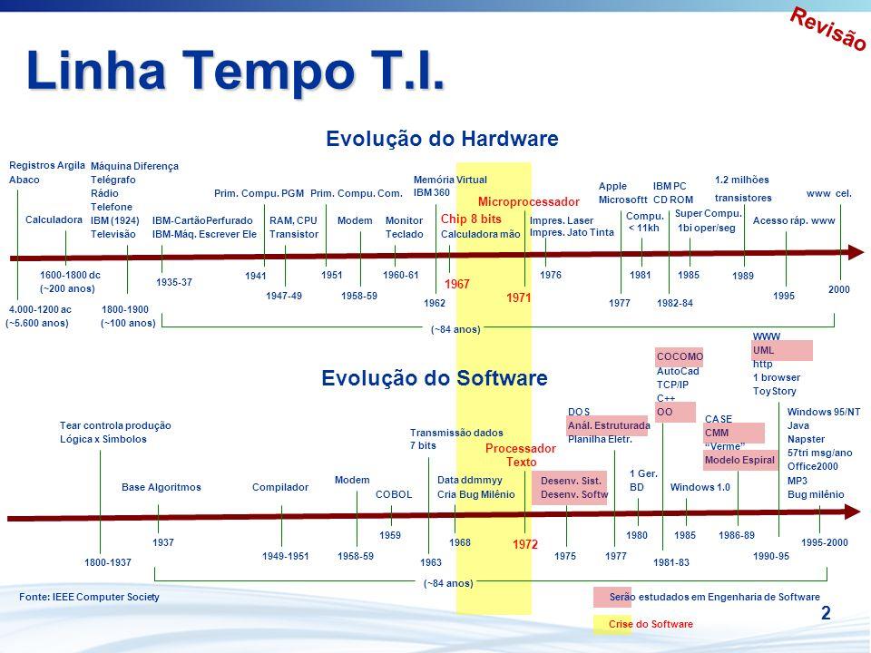 2 Linha Tempo T.I. Evolução do Hardware Evolução do Software Registros Argila Abaco Calculadora IBM (1924) Televisão Máquina Diferença Telégrafo Rádio