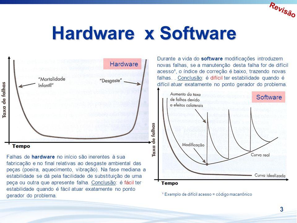 3 Hardware Software Falhas de hardware no início são inerentes à sua fabricação e no final relativas ao desgaste ambiental das peças (poeira, aquecime