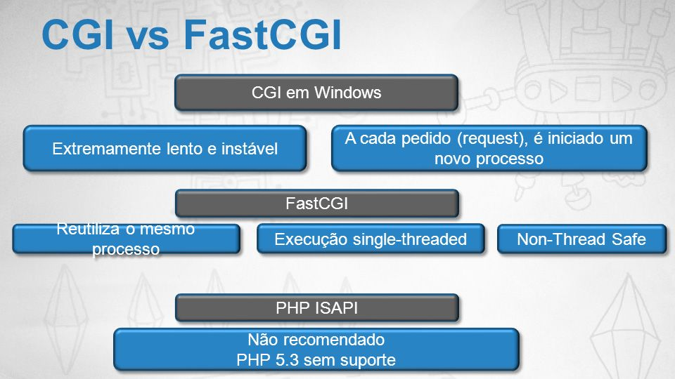 CGI vs FastCGI CGI em Windows Extremamente lento e instável A cada pedido (request), é iniciado um novo processo FastCGI Reutiliza o mesmo processo PH