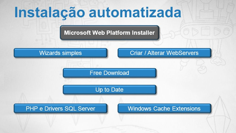 Instalação automatizada Microsoft Web Platform Installer Wizards simples Criar / Alterar WebServers Free Download Up to Date PHP e Drivers SQL Server Windows Cache Extensions