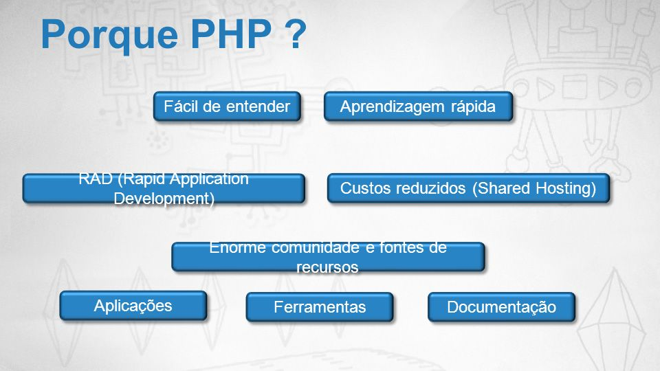 Porque PHP ? Aprendizagem rápida RAD (Rapid Application Development) Custos reduzidos (Shared Hosting) Enorme comunidade e fontes de recursos Aplicaçõ