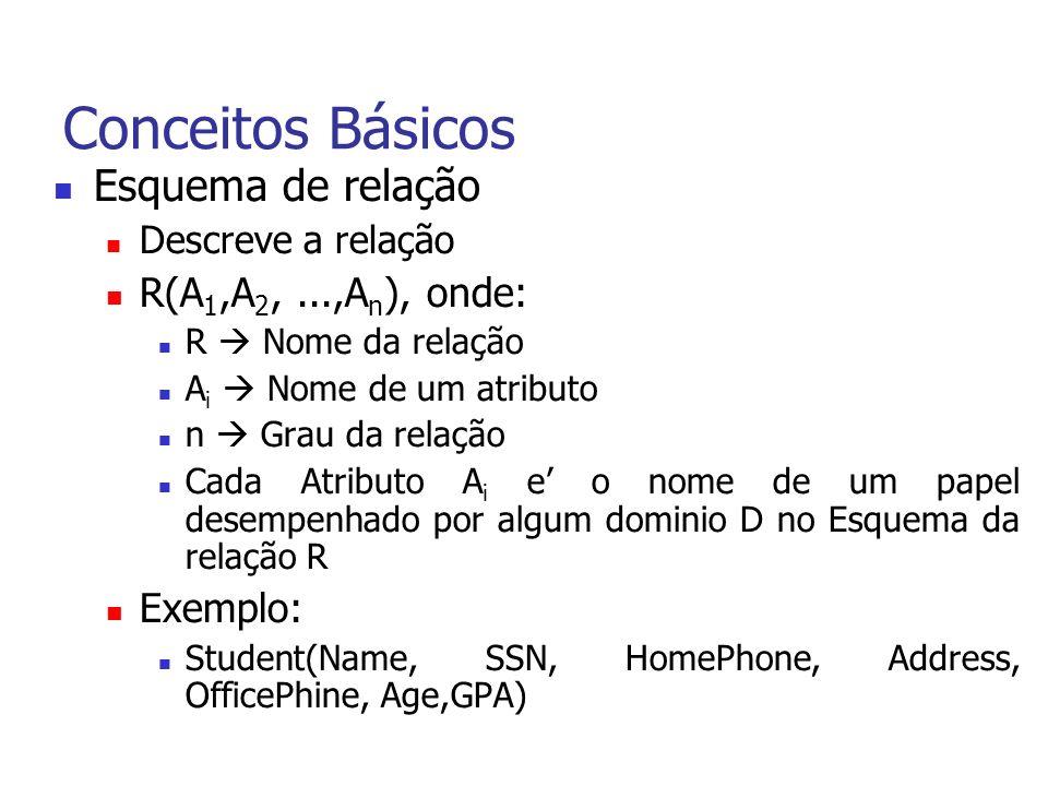 Conceitos Básicos Esquema de relação Descreve a relação R(A 1,A 2,...,A n ), onde: R Nome da relação A i Nome de um atributo n Grau da relação Cada Atributo A i e o nome de um papel desempenhado por algum dominio D no Esquema da relação R Exemplo: Student(Name, SSN, HomePhone, Address, OfficePhine, Age,GPA)
