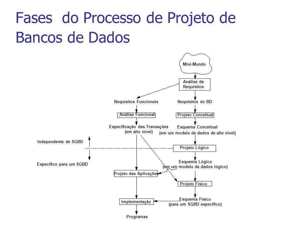 Fases do Processo de Projeto de Bancos de Dados Mini-Mundo Análise de Requisitos Requisitos do BD Projeto Conceitual Esquema Conceitual (em um modelo de dados de alto nível) Projeto Lógico Esquema Lógico (em um modelo de dados lógico) Projeto Físico Esquema Físico (para um SGBD específico) Requisitos Funcionais Análise Funcional Especificação das Transações (em alto nível) Projeto das Aplicações Implementação Programas Independente de SGBD Específico para um SGBD