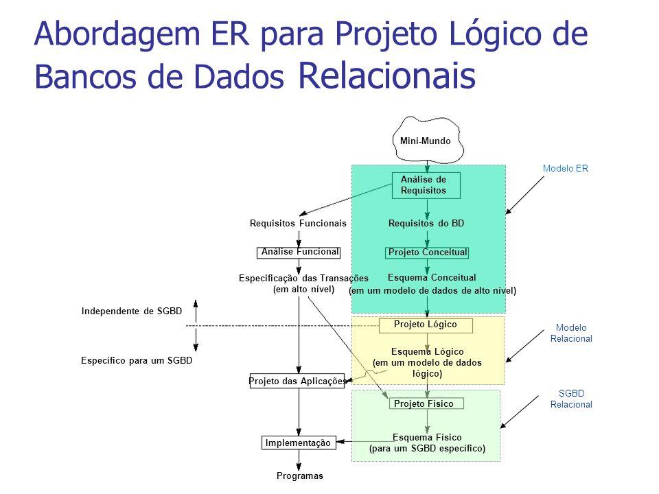 Abordagem ER para Projeto Lógico de Bancos de Dados Relacionais Mini-Mundo Análise de Requisitos Requisitos do BD Projeto Conceitual Esquema Conceitual (em um modelo de dados de alto nível) Projeto Lógico Esquema Lógico (em um modelo de dados lógico) Projeto Físico Esquema Físico (para um SGBD específico) Requisitos Funcionais Análise Funcional Especificação das Transações (em alto nível) Projeto das Aplicações Implementação Programas Independente de SGBD Específico para um SGBD Modelo ER Modelo Relacional SGBD Relacional