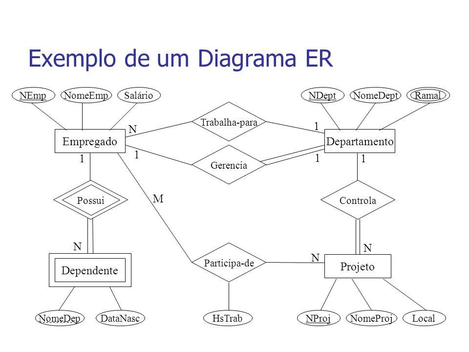 Exemplo de um Diagrama ER Empregado Projeto Dependente Departamento Trabalha-para Gerencia Participa-de Controla N 1 1 1 11 N N N M NEmpNomeEmpSalário NomeDepDataNasc NDeptNomeDept Ramal NProjNomeProjLocalHsTrab Possui