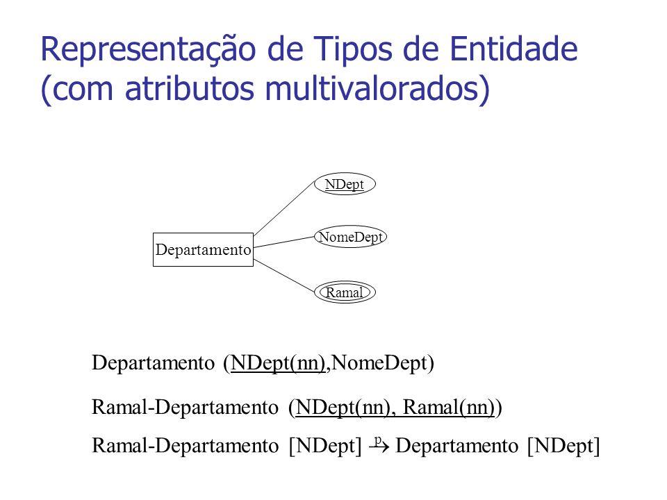 Representação de Tipos de Entidade (com atributos multivalorados) Departamento NDept NomeDept Ramal Departamento (NDept(nn),NomeDept) Ramal-Departamento (NDept(nn), Ramal(nn)) Ramal-Departamento [NDept] Departamento [NDept] p