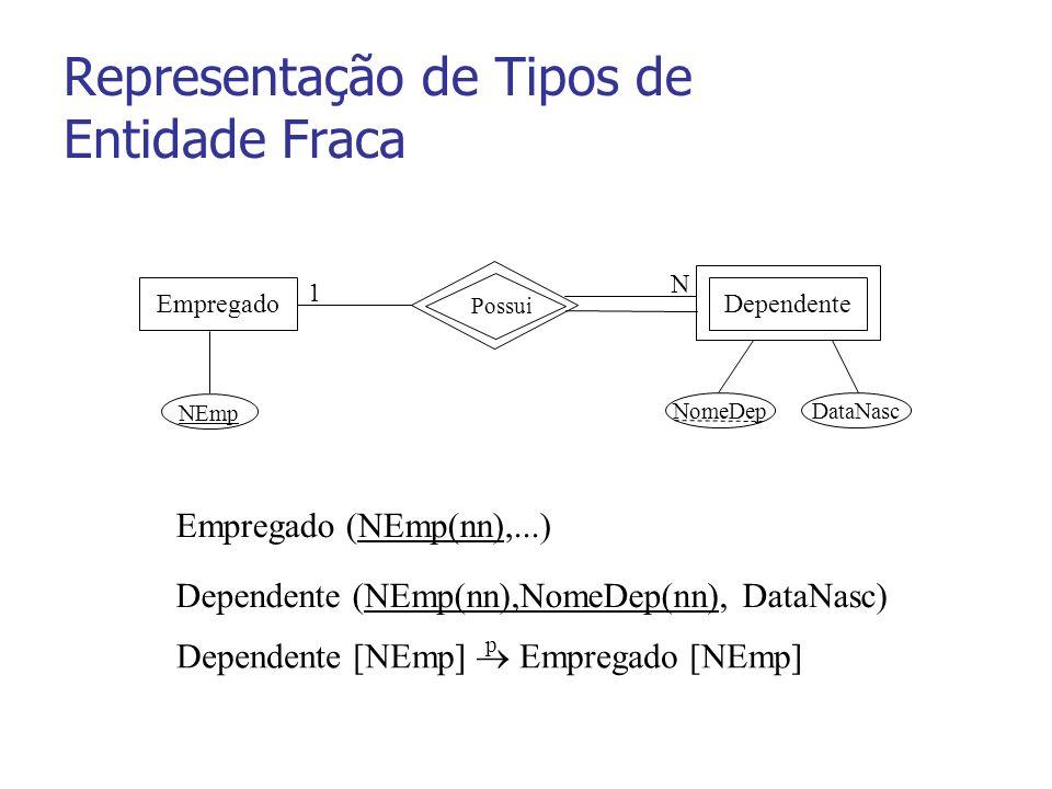 Representação de Tipos de Entidade Fraca Empregado (NEmp(nn),...) Dependente (NEmp(nn),NomeDep(nn), DataNasc) Dependente [NEmp] Empregado [NEmp] p EmpregadoDependente 1 N NEmp NomeDepDataNasc Possui