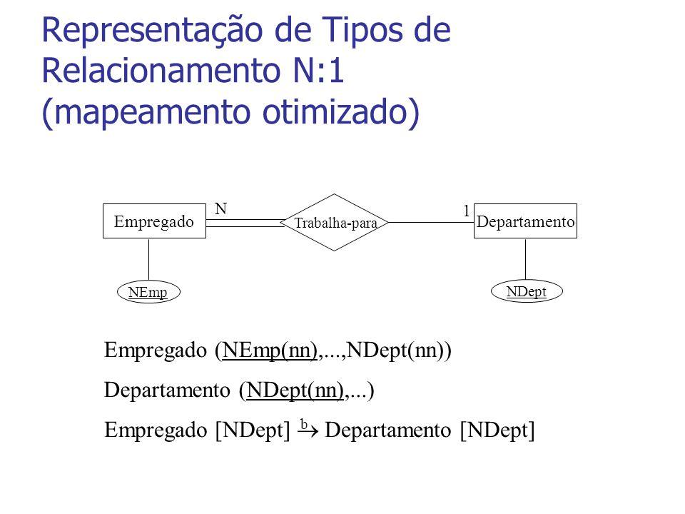 Representação de Tipos de Relacionamento N:1 (mapeamento otimizado) EmpregadoDepartamento 1 N NEmp NDept Trabalha-para Empregado (NEmp(nn),...,NDept(nn)) Departamento (NDept(nn),...) Empregado [NDept] Departamento [NDept] b