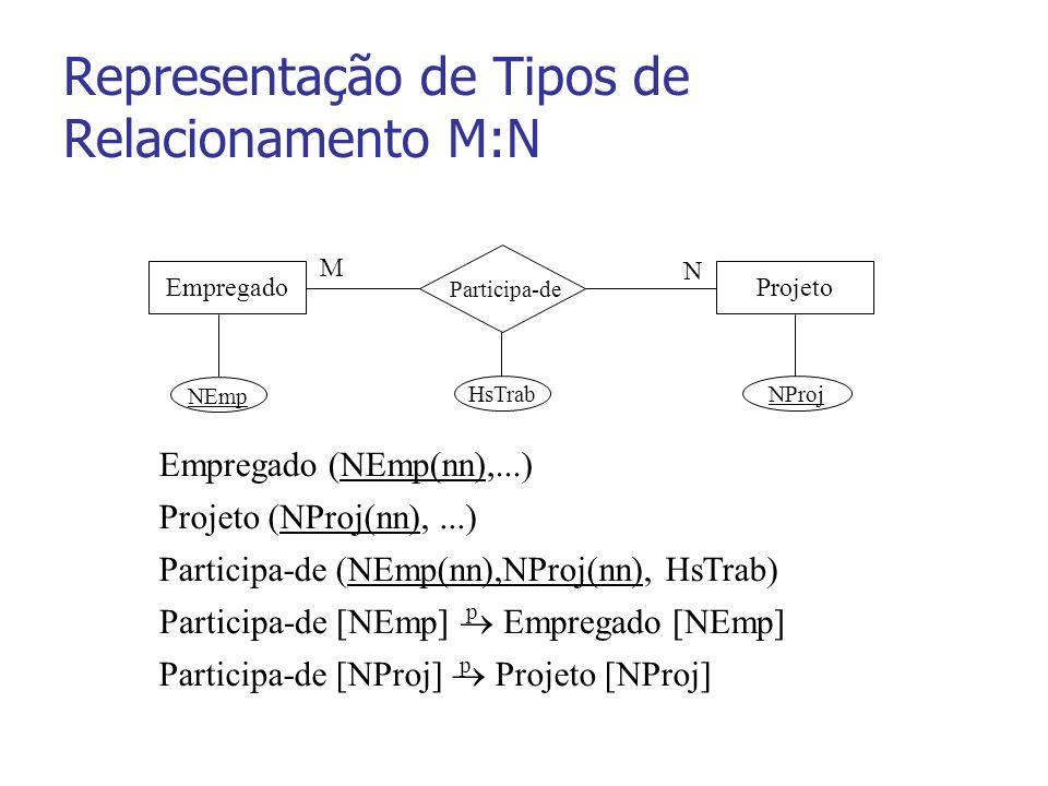 Representação de Tipos de Relacionamento M:N EmpregadoProjeto N M NEmp NProj Participa-de HsTrab Empregado (NEmp(nn),...) Projeto (NProj(nn),...) Participa-de [NEmp] Empregado [NEmp] Participa-de (NEmp(nn),NProj(nn), HsTrab) Participa-de [NProj] Projeto [NProj] p p