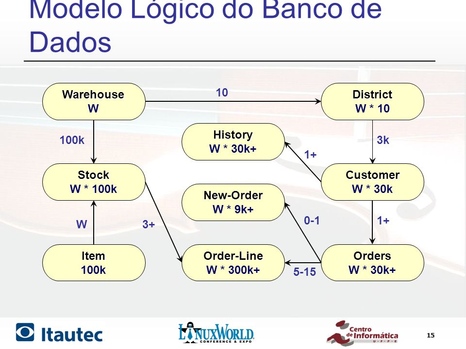 15 Modelo Lógico do Banco de Dados Warehouse WDistrict W * 10 Stock W * 100k Item 100k History W * 30k+ New-Order W * 9k+ Order-Line W * 300k+ Customer W * 30k Orders W * 30k+ 100k 10 3k 1+ 0-1 5-15 3+W 1+