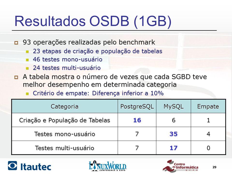 29 Resultados OSDB (1GB) CategoriaPostgreSQLMySQLEmpate Criação e População de Tabelas 1661 Testes mono-usuário 7354 Testes multi-usuário 7170 93 oper