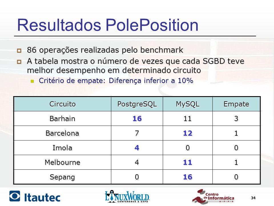 34 Resultados PolePosition CircuitoPostgreSQLMySQLEmpate Barhain16113 Barcelona7121 Imola400 Melbourne4111 Sepang0160 86 operações realizadas pelo ben