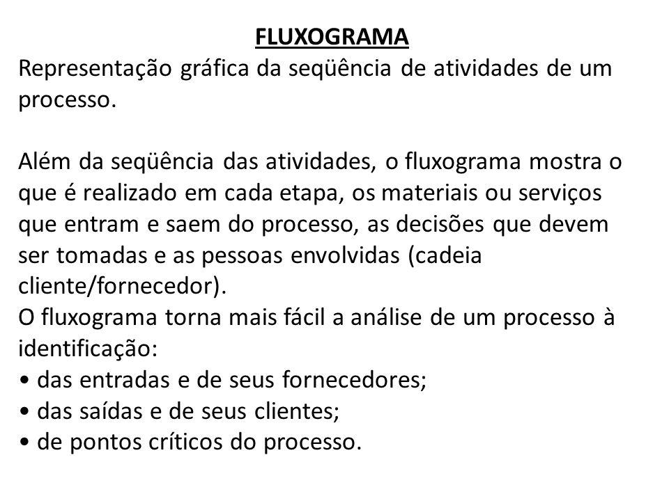 FLUXOGRAMA Representação gráfica da seqüência de atividades de um processo. Além da seqüência das atividades, o fluxograma mostra o que é realizado em