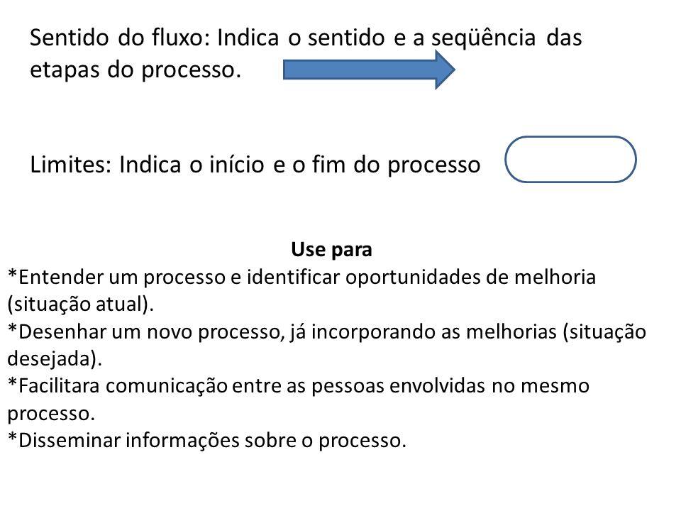 Sentido do fluxo: Indica o sentido e a seqüência das etapas do processo. Limites: Indica o início e o fim do processo Use para *Entender um processo e