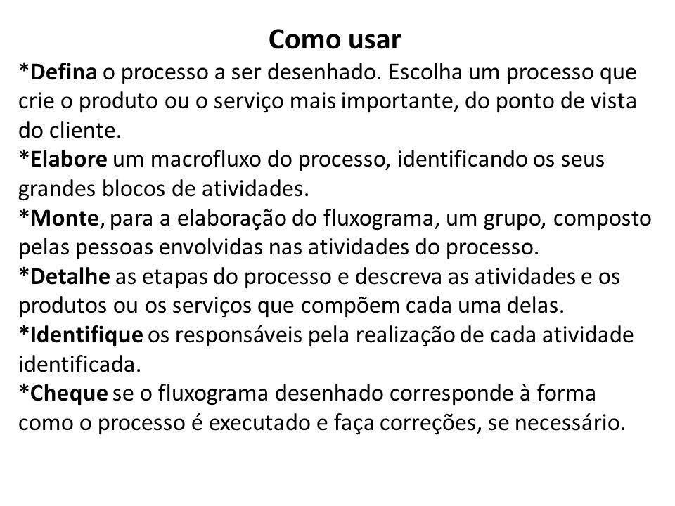 Como usar *Defina o processo a ser desenhado. Escolha um processo que crie o produto ou o serviço mais importante, do ponto de vista do cliente. *Elab