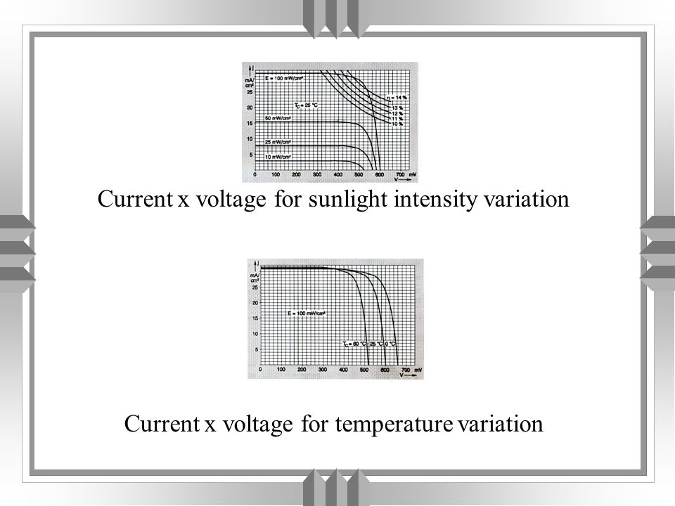 Cell Equations u where J is the current density (mA/cm 2 ), v is the single voltage cell (V), v p is the total voltage (V) in the array, i p is the array current (A), is the solar intensity (mW/cm 2 ) and T is the temperature ( o C).