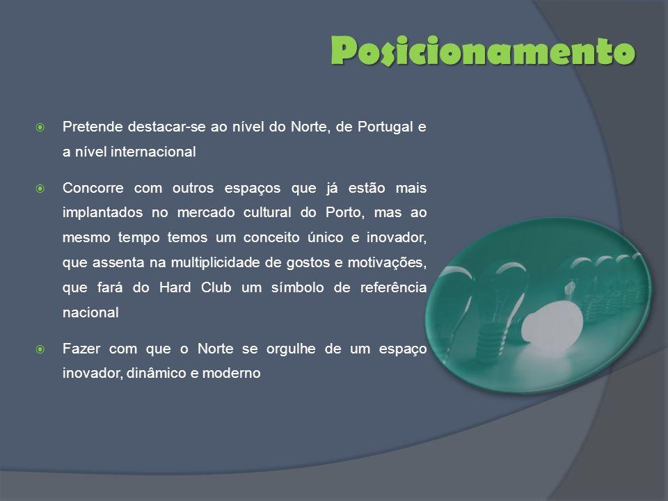 Posicionamento Pretende destacar-se ao nível do Norte, de Portugal e a nível internacional Concorre com outros espaços que já estão mais implantados n