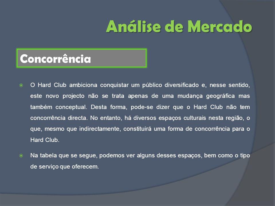 Análise de Mercado Concorrência O Hard Club ambiciona conquistar um público diversificado e, nesse sentido, este novo projecto não se trata apenas de