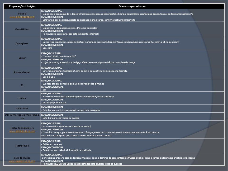 Análise de Mercado Comunicação das instituições culturais Internet (páginas na internet, blogs, sites associados à cultura, newsletters) Postais (colocados em espaços comerciais, tais como bares, restaurantes, lojas, etc.) Folhetos informativos (turismo) Posters (colados em muros de obras) Outdoors e Mupis (paragens de autocarro e outros locais estratégicos)