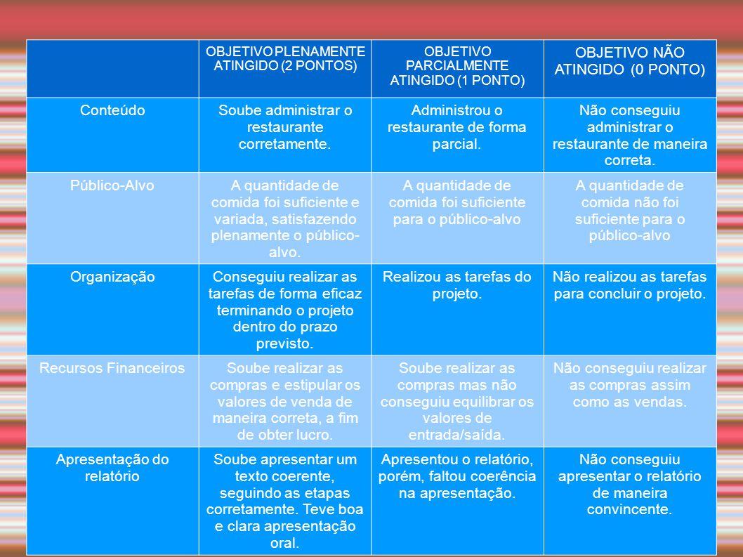OBJETIVO PLENAMENTE ATINGIDO (2 PONTOS) OBJETIVO PARCIALMENTE ATINGIDO (1 PONTO) OBJETIVO NÃO ATINGIDO (0 PONTO) ConteúdoSoube administrar o restauran